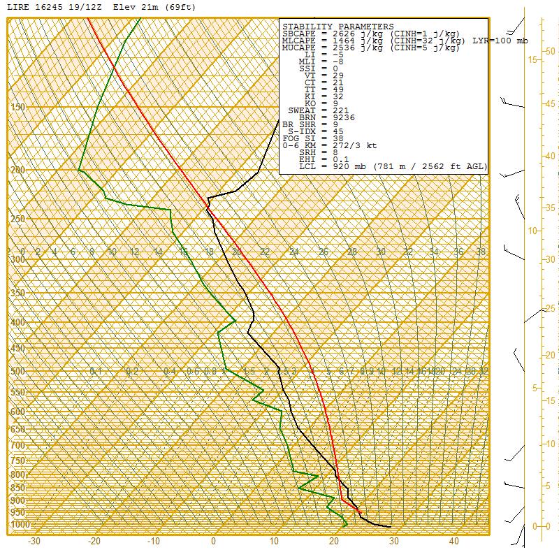 Il Radiosondaggio per Pratica di Mare (RM) la mattina del 19 luglio 2013